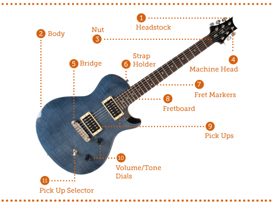 The anatomy of an electric guitar -