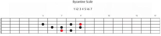 Byzantine Scale